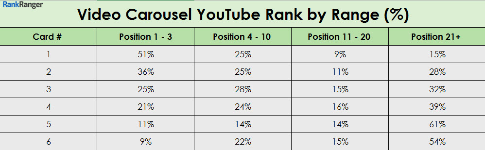 Video Carousel YouTube Ranking by Range