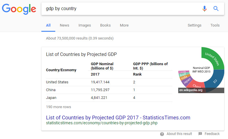 Featured Snippet with table showing GDP by country