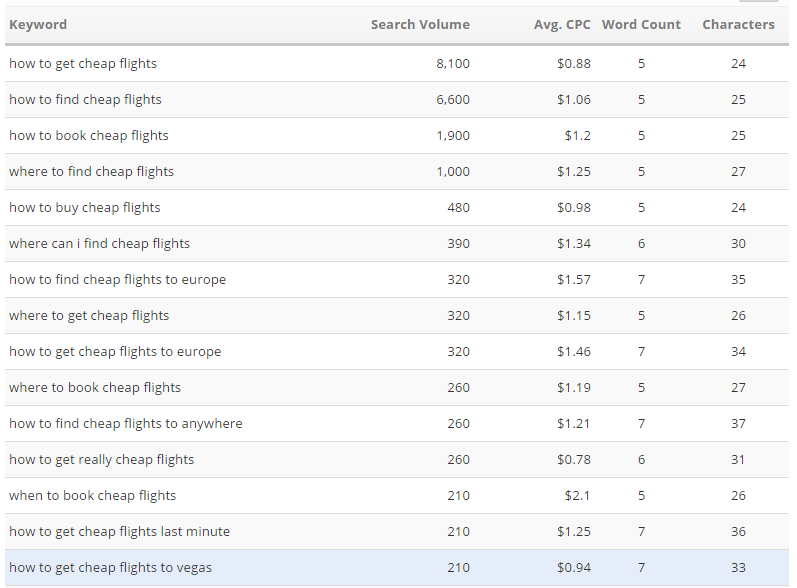 results provided by Keyword Finder in question format