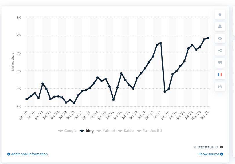La cuota de mercado de Bing según Statistica