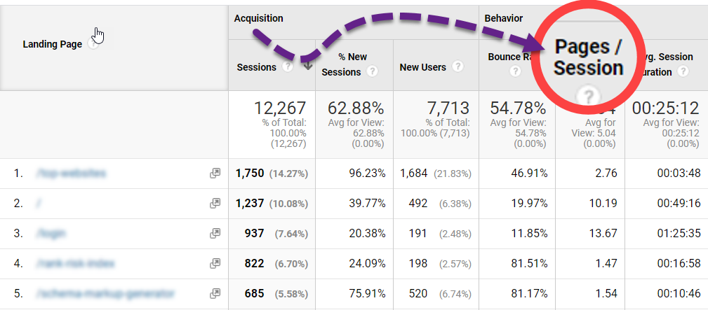 Pages per Session metric