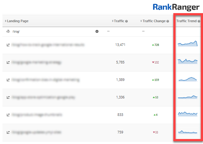 Landing Page Traffic Insights showing traffic trends