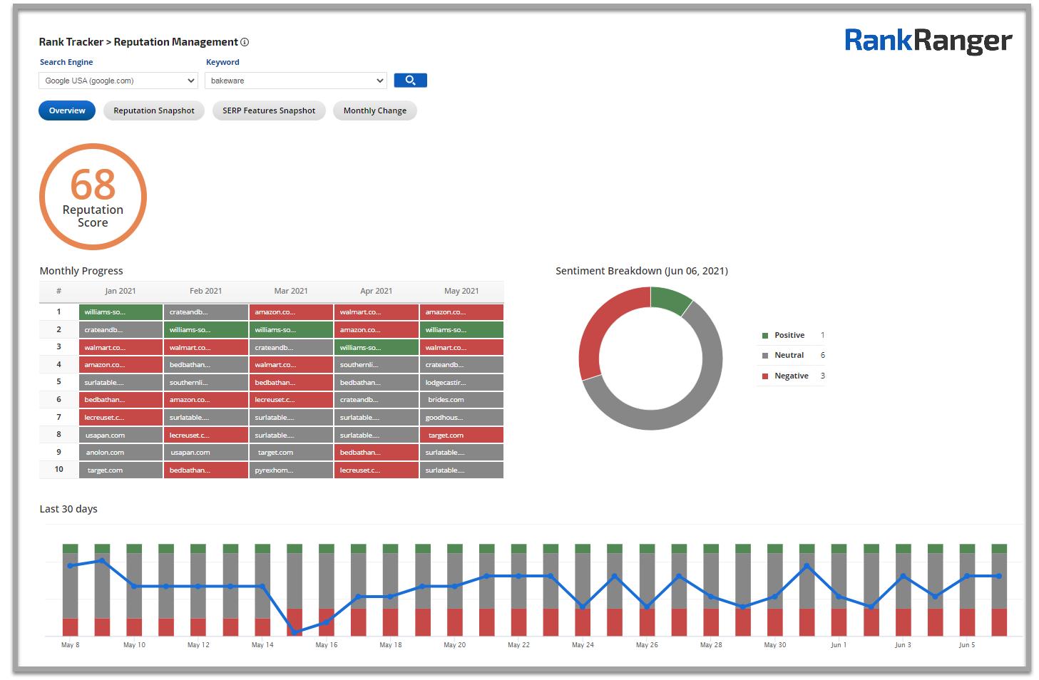 Rank Ranger Reputation Management tool