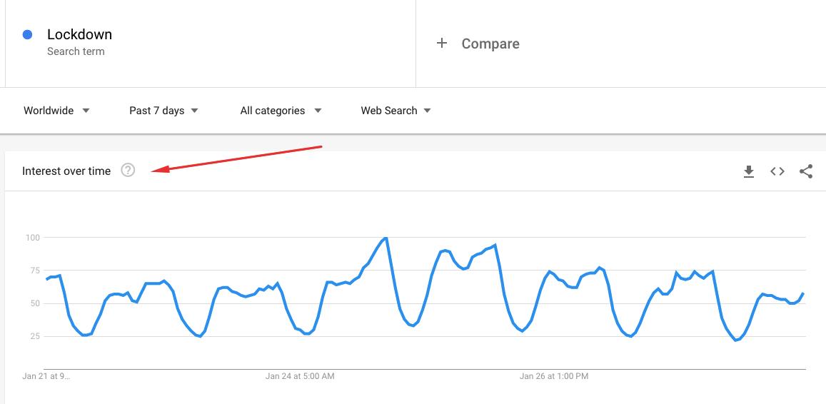 Gráfico de interés a lo largo del tiempo