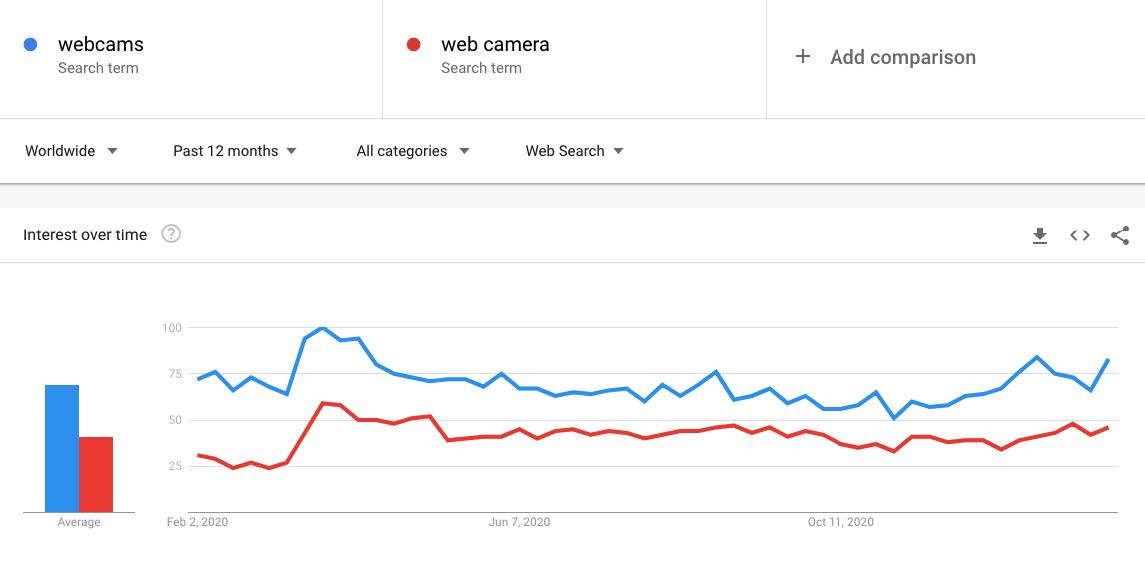 Compare las palabras clave en el gráfico de intereses a lo largo del tiempo