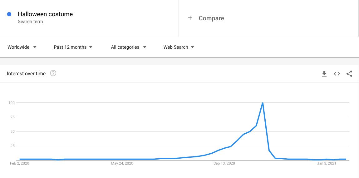 Gráfico de interés a lo largo del tiempo que muestra el aumento estacional del tráfico