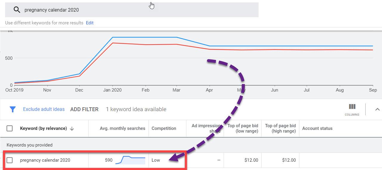 Planificador de palabras clave de Google que muestra datos para el