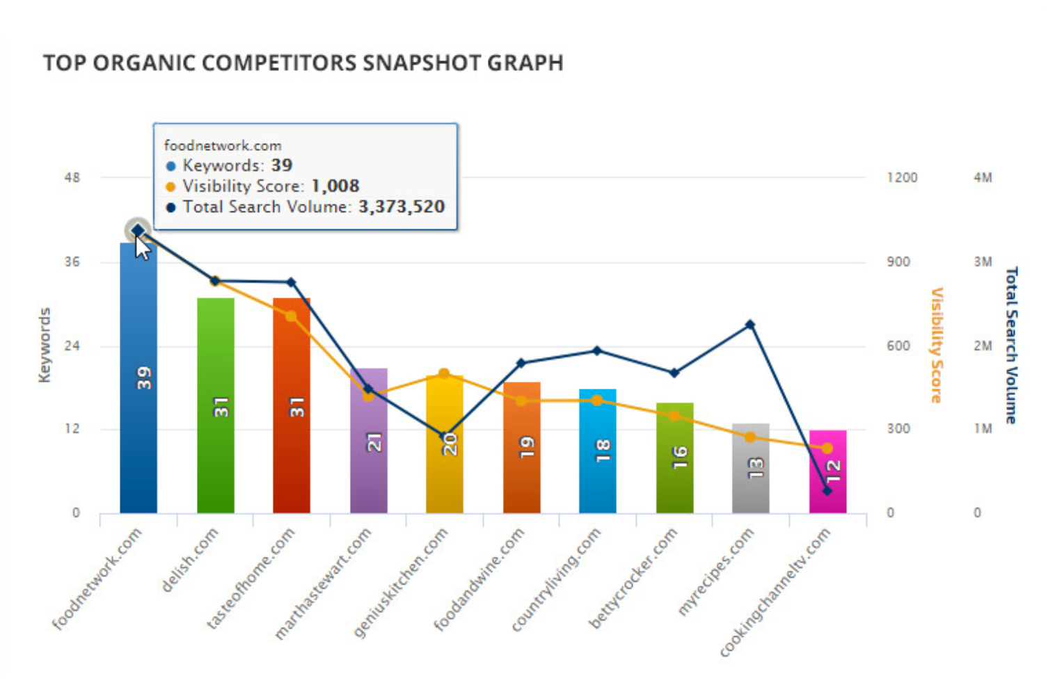 Rank Ranger Organic Competitor graph