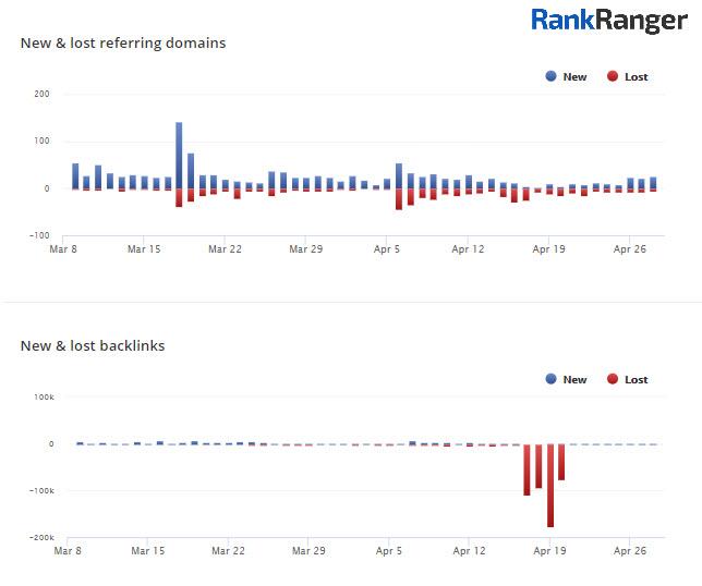 Rapport sur les domaines nouveaux et référents de Rank Ranger Link Explorer