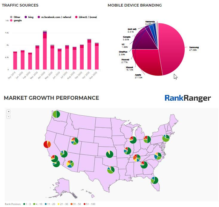 Panel de marketing que muestra múltiples puntos de datos