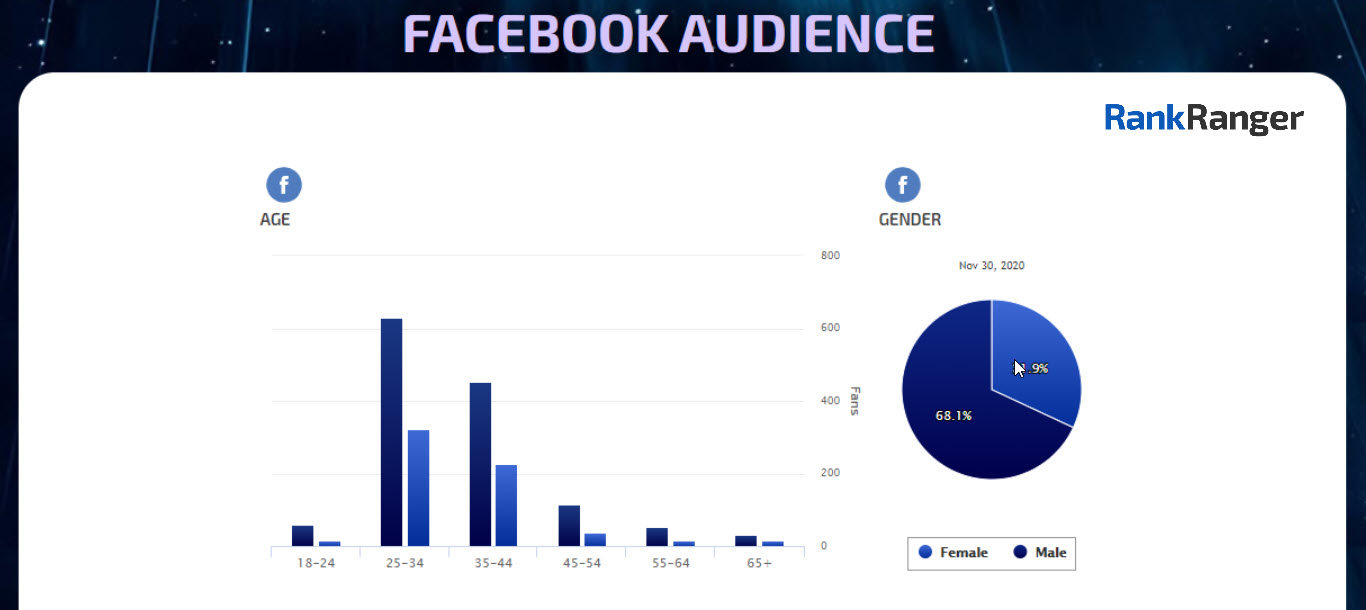 Panel de redes sociales con informe de audiencia de Facebook