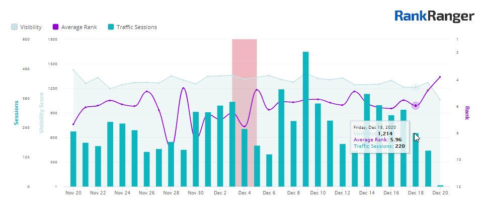 Marketing dashboard depicting data visually