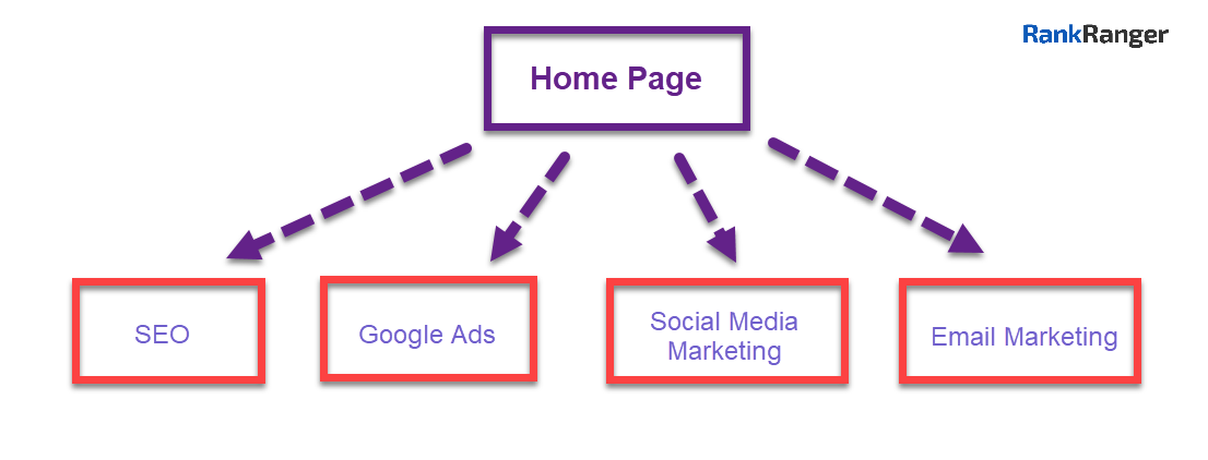 Illustration showing homepage linking to services pages