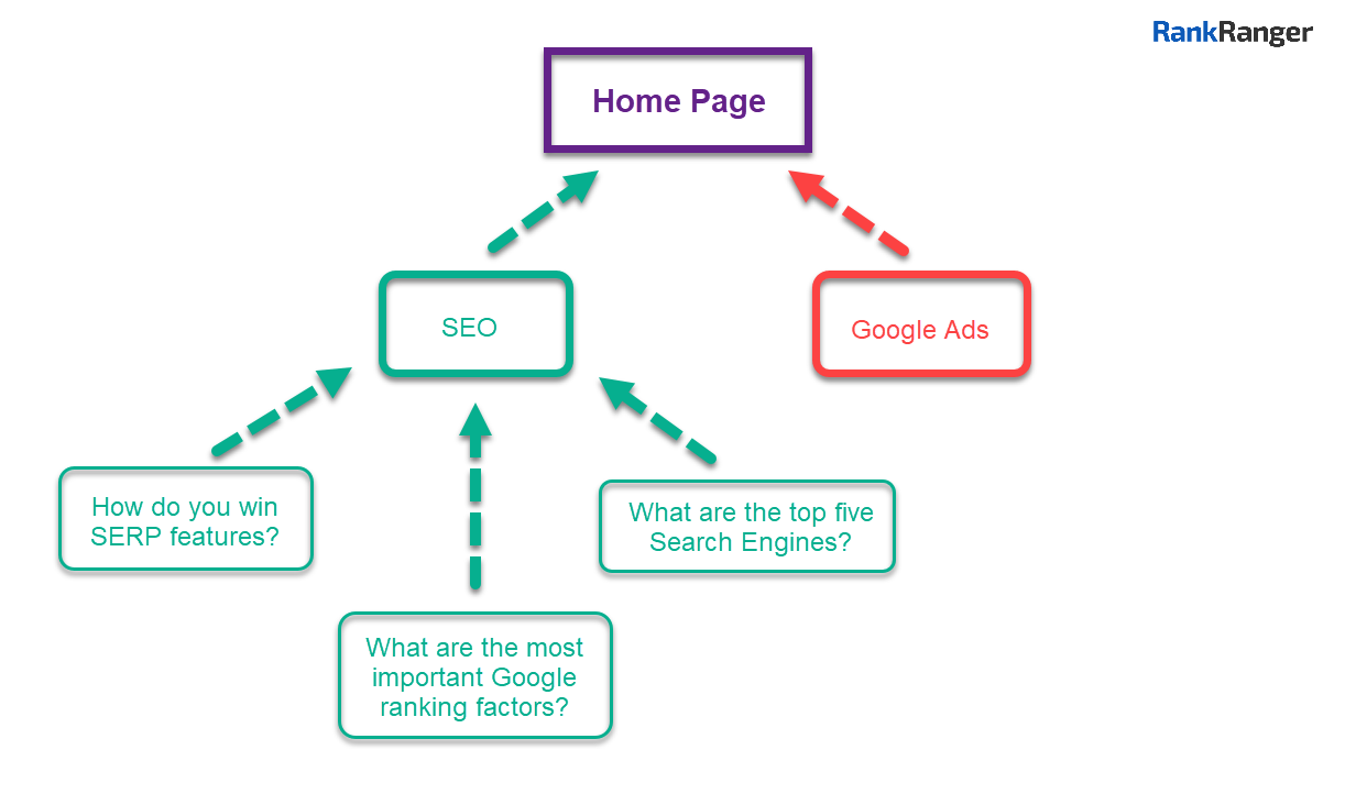 Illustration showing a content silo around an SEO service page