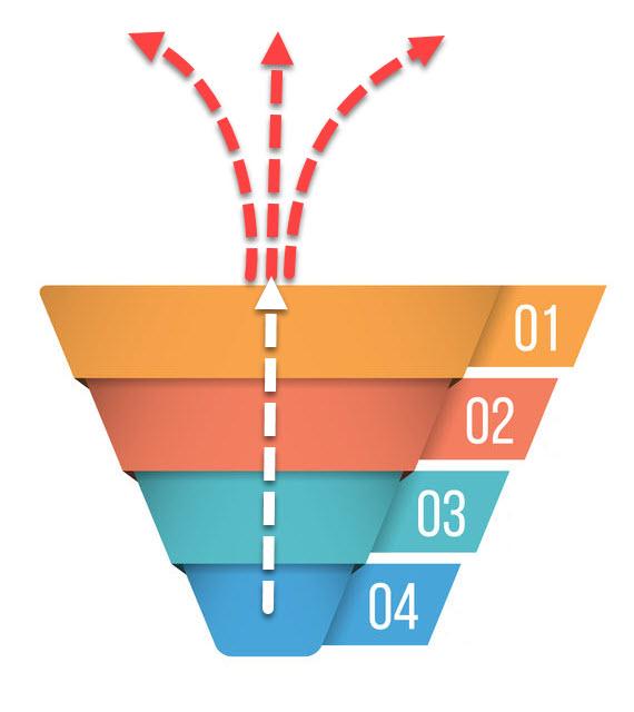 Embudo de ventas en orden inverso