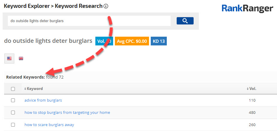 Rank Ranger keyword research tool showing the Related Keywords filter