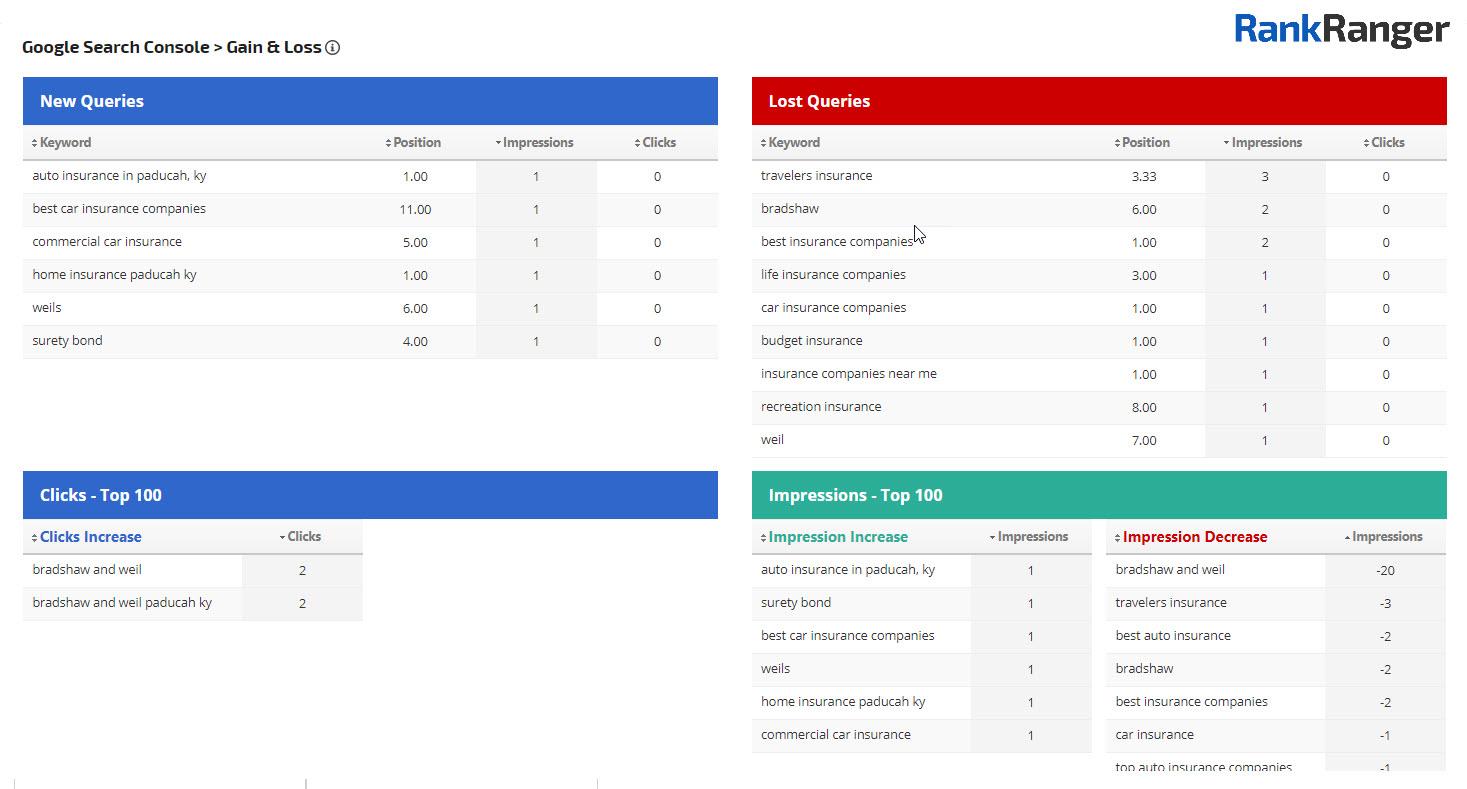 Informe de pérdidas y ganancias de Rank Ranger Search Console