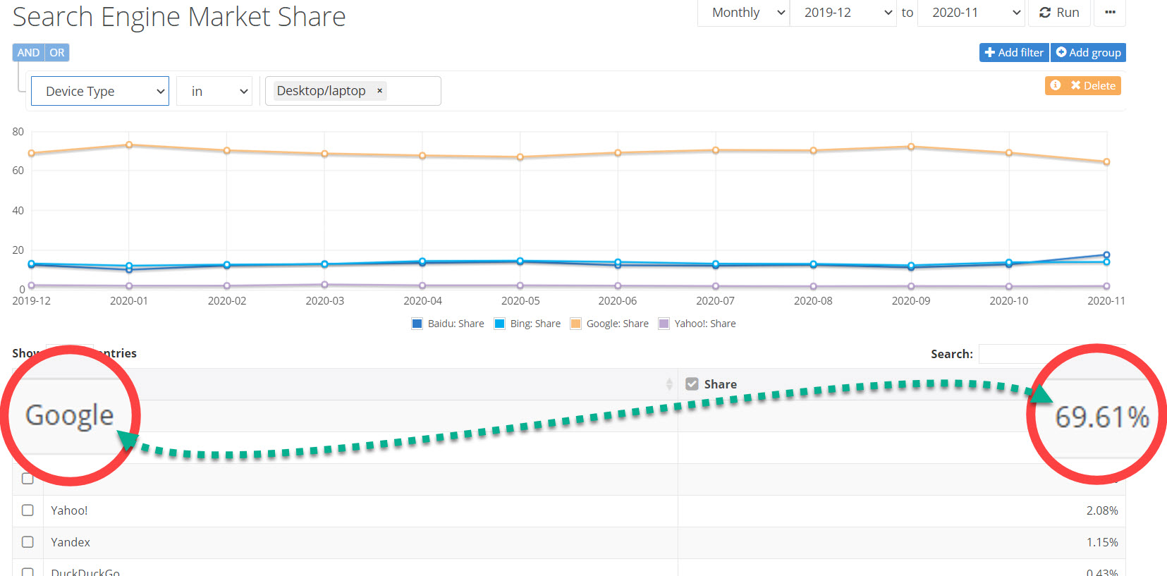 Cuota de mercado de Google Desktop