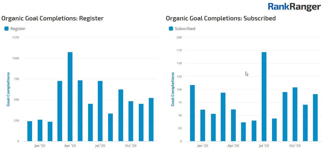 Google Analytics goals over time