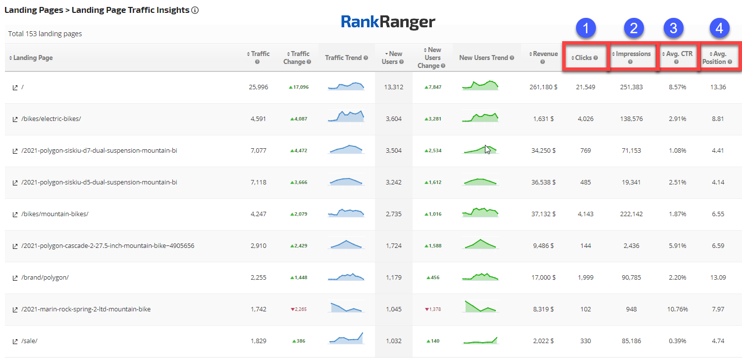 Landing Page Traffic Insights report