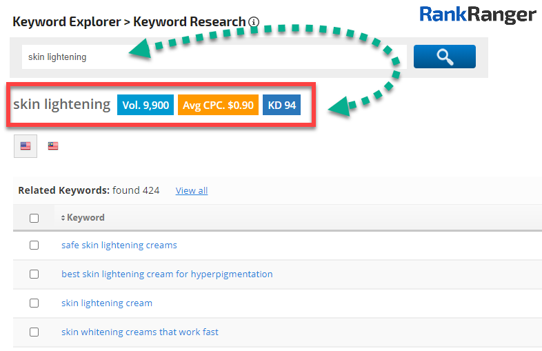 Rank Ranger Keyword Research tool showing data for the term 'skin lightening'