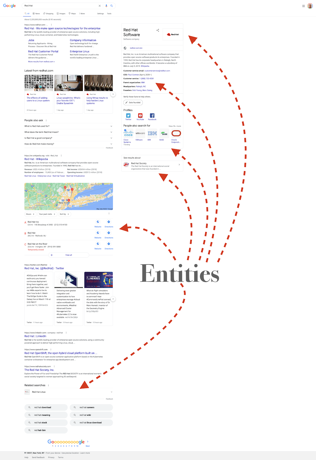 Google SERP showing entities