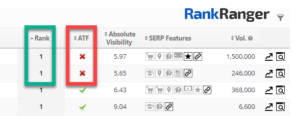 Absolute Visibility report showing results that are below the fold