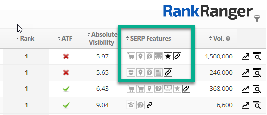 Absolute Visibility report showing SERP features