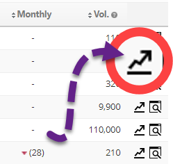 Arrow icon in the Rank Tracking dashboard