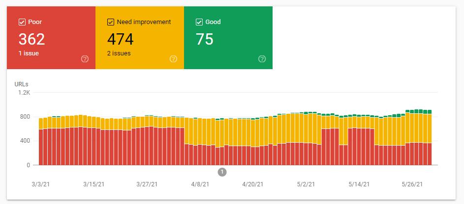Google Search Console's Core Web Vitals report
