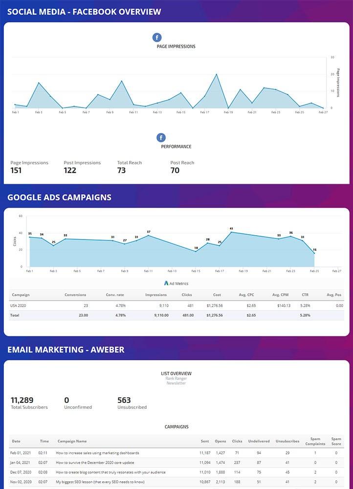 Rank Ranger automated marketing dashboard