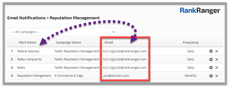 Reputation management email notifications