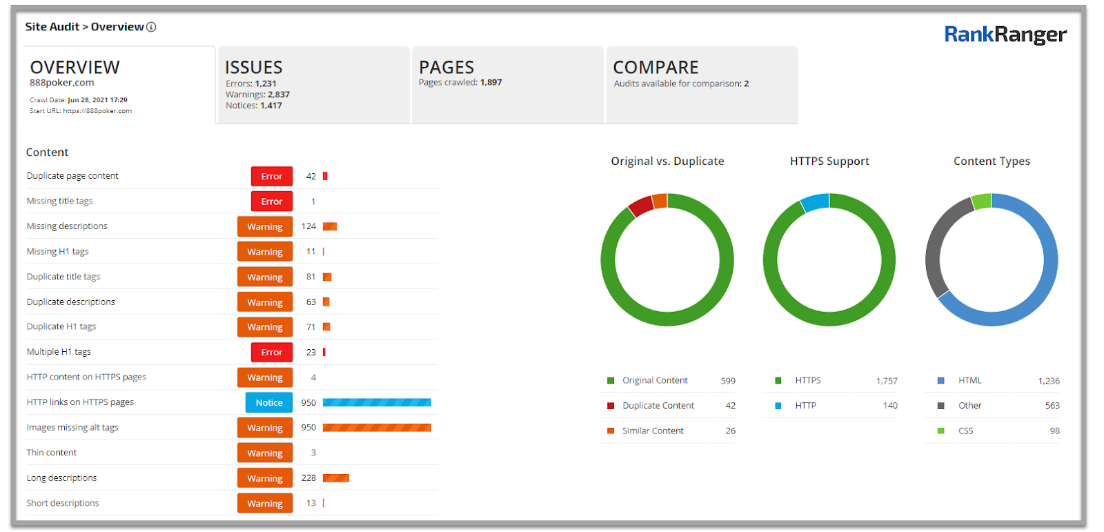 Automated site audit tool