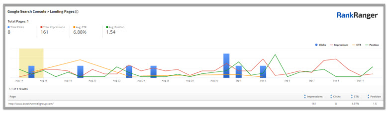 Informe Ranga Ranger en Google Search Console