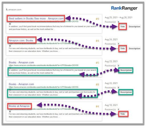 Monitor SEO para cambiar el título y la descripción de las subastas en Google SERP