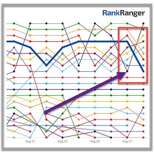 Monitor de SEO que muestra una disminución en las clasificaciones