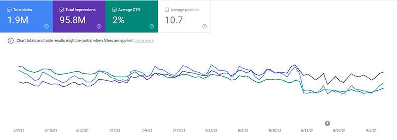 Google Search Console muestra una disminución dramática en las tasas de clics.