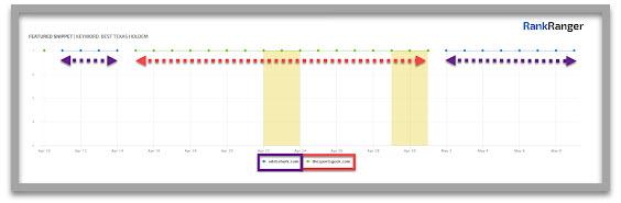 Graphique visuel du moniteur de fonctionnalités SERP