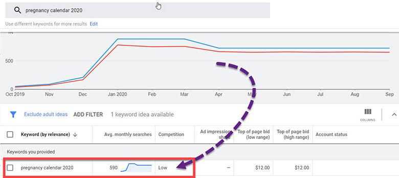Google Keyword Planner showing data for the term 'pregnancy calendar 2020'