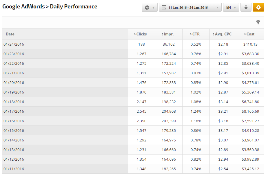 AdWords Daily Performance Report