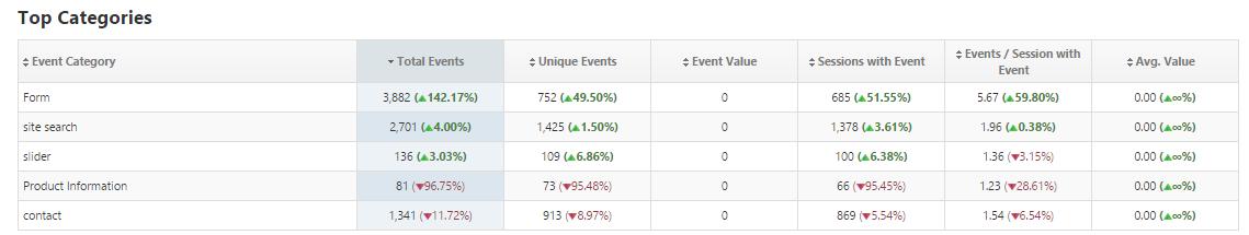 Event Tracking Performance | Rank Ranger