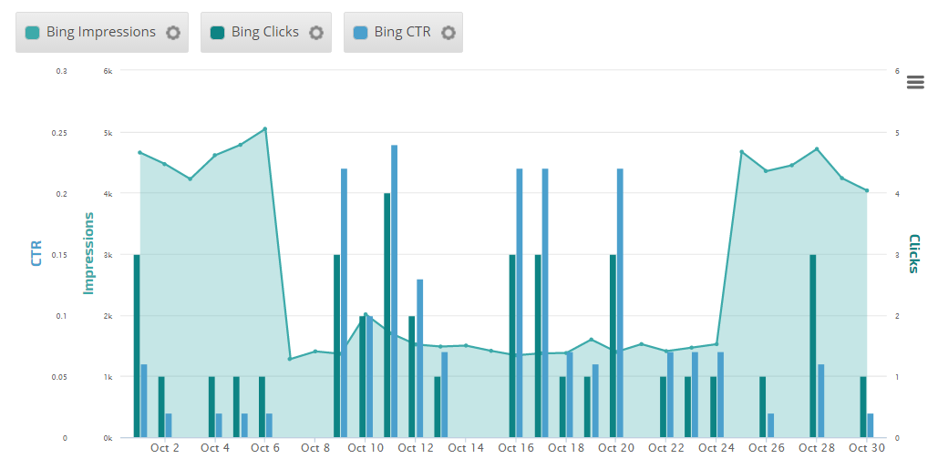 Bing Webmaster Tools Insight Graph
