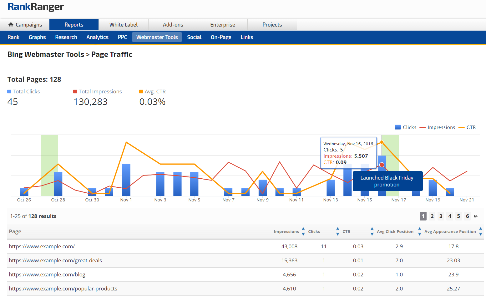 Bing Webmaster Tools Page Traffic