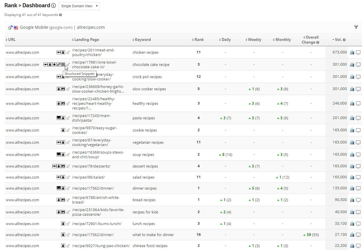 Rank Tracker Dashboard with SERP icons