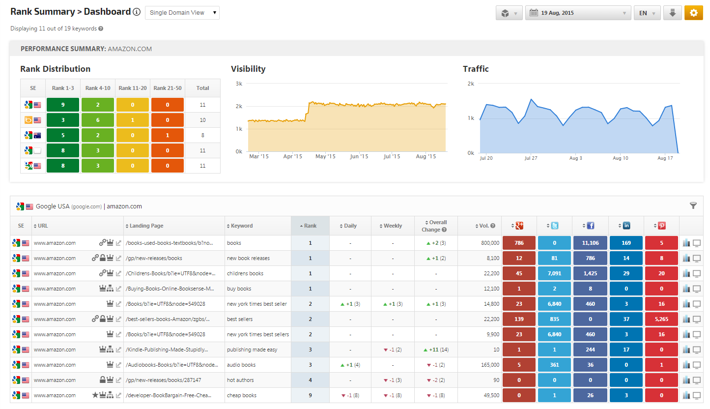 Dashboard report with breadcrumbs, notable, site links and https SERPs