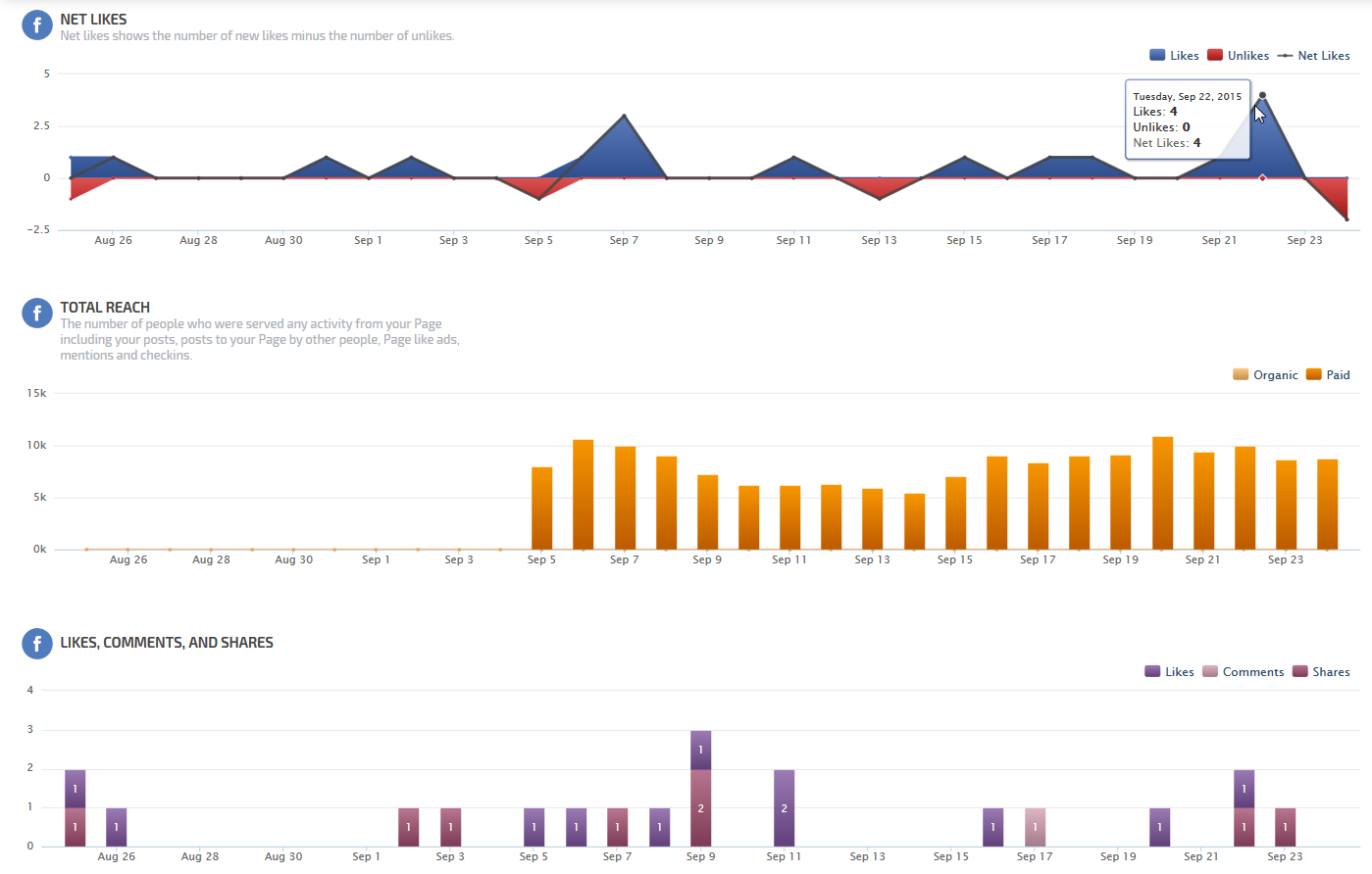 Facebook Insights Overview Report