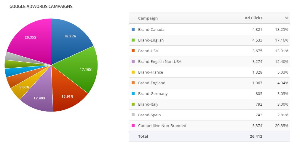 Google Analytics Pie List Widget Ad Clicks
