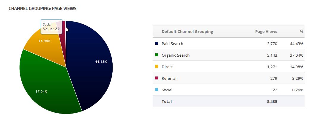 Google Analytics Chart / List Widget | Rank Ranger