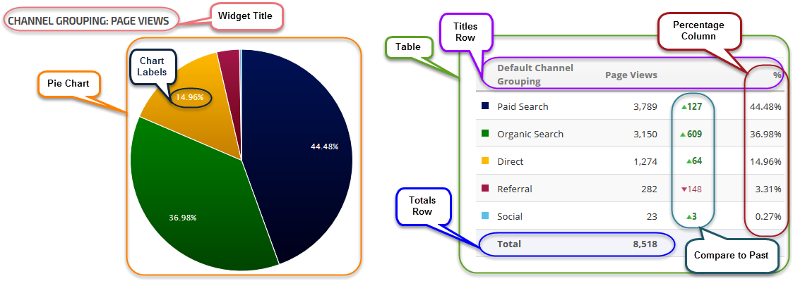 Google Analytics Pie Chart Labeled