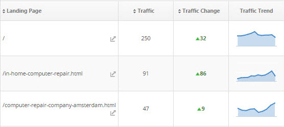 Google Analytics Landing Page Traffic Trends